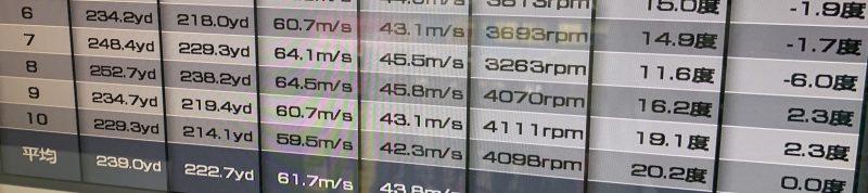 タイトリストTS1ドライバーの飛距離計測